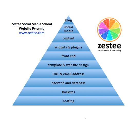 Zestee Social Media School Website Pyramid